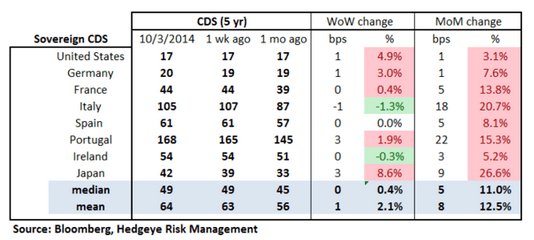 European Banking Monitor: Financials CDS Holds Flat on the Week After Widening  - chart2 sovereign cds