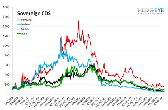 European Banking Monitor: Financials CDS Holds Flat on the Week After Widening  - chart3 sovereign CDS