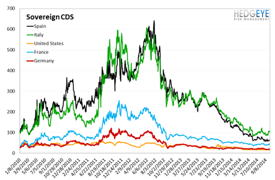 European Banking Monitor: Financials CDS Holds Flat on the Week After Widening  - chart4 sovereign CDS