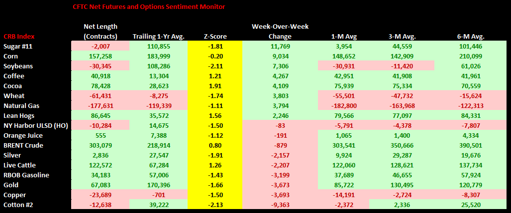 Commodities Weekly Sentiment Tracker - chart1 CFTC Net Fut. and Options