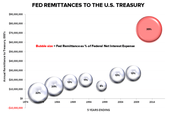 CHART OF THE DAY: Exorbitant Privilege (Fed Remittances to the U.S. Treasury) - FED Remit