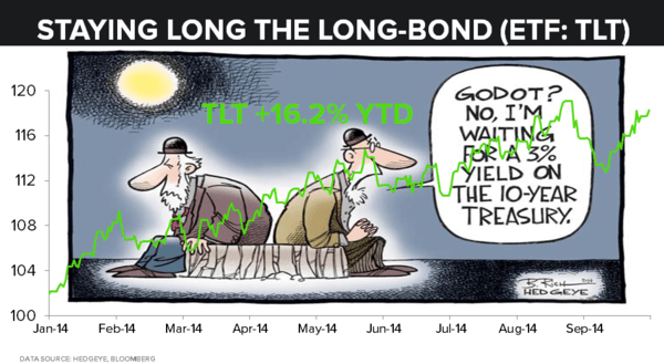 Hedgeye Reiterates Our Non-Consensus Call to Stay Long the Long Bond | $TLT - 10.07.14 TLT YTD Performance