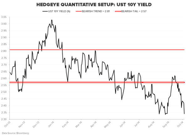 THE MARKET THINKS WE'RE IN #QUAD4… DO YOU? - UST 10Y