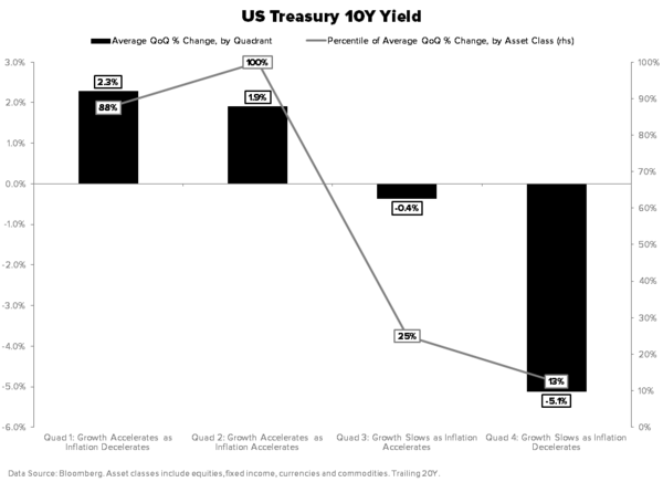 THE MARKET THINKS WE'RE IN #QUAD4… DO YOU? - UST 10Y GIP