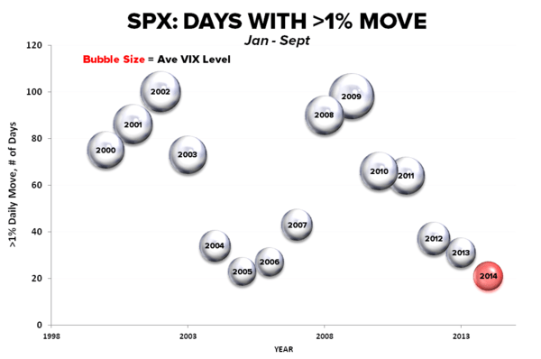 CHART OF THE DAY: #Complacency | $SPX: Days With >1% Move - Complacency