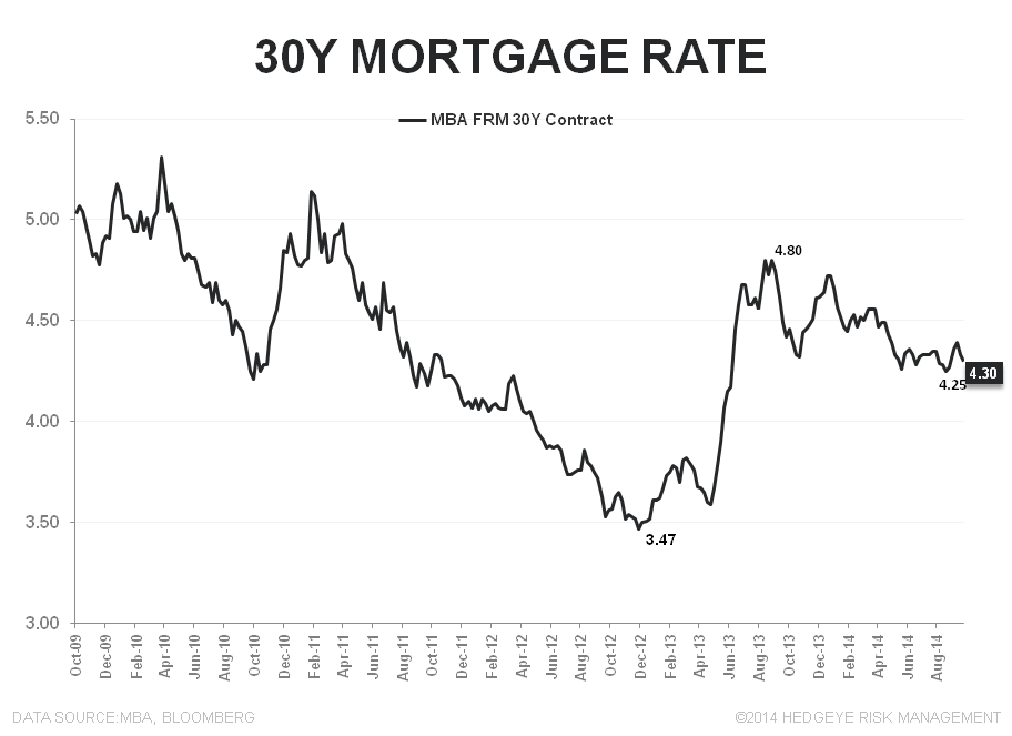 MORTGAGE DEMAND - THE SOFT STREAK ENDS AT 12  - 30Y FRM