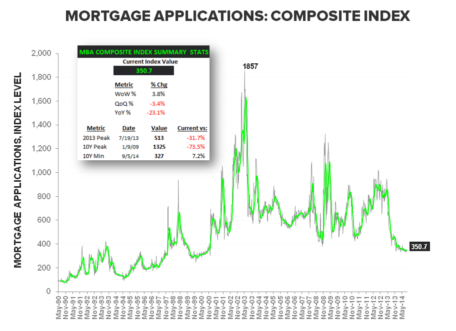 MORTGAGE DEMAND - THE SOFT STREAK ENDS AT 12  - Composite Apps LT w summary stats
