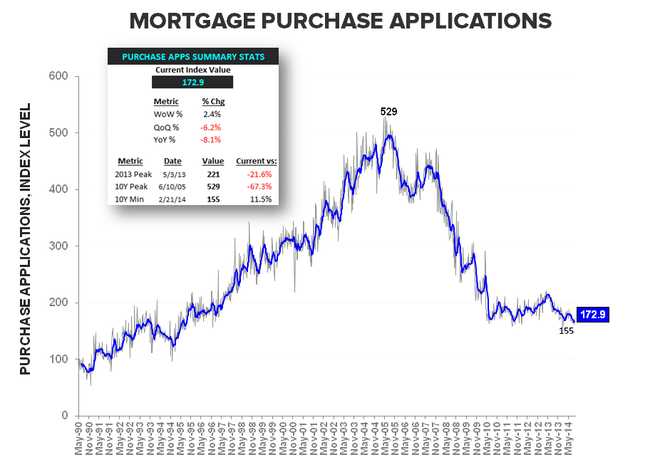 MORTGAGE DEMAND - THE SOFT STREAK ENDS AT 12  - Purchase Apps LT w summary stats