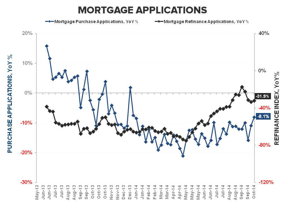 MORTGAGE DEMAND - THE SOFT STREAK ENDS AT 12  - Purchase   Refi YoY
