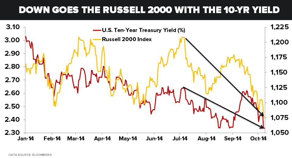 Reality Check: Hedgeye Nailed Two of the Biggest Macro Moves This Year | $TLT $IWM - 10.08.14 Russell vs. UST 10 YR yield