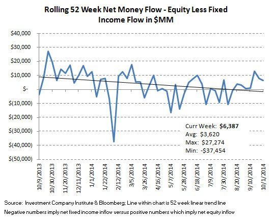 ICI Fund Flow Survey - Worst Quarter since 4Q 2012 for Equity Fund Flows and the PIMCO Puke - ICI chart 10