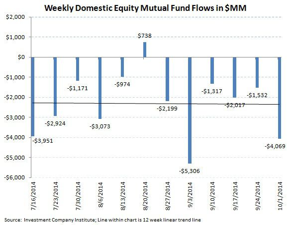 ICI Fund Flow Survey - Worst Quarter since 4Q 2012 for Equity Fund Flows and the PIMCO Puke - ICI chart 3