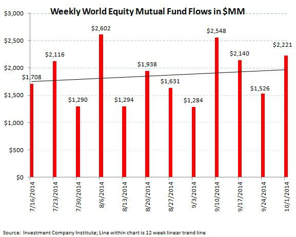 ICI Fund Flow Survey - Worst Quarter since 4Q 2012 for Equity Fund Flows and the PIMCO Puke - ICI chart 4