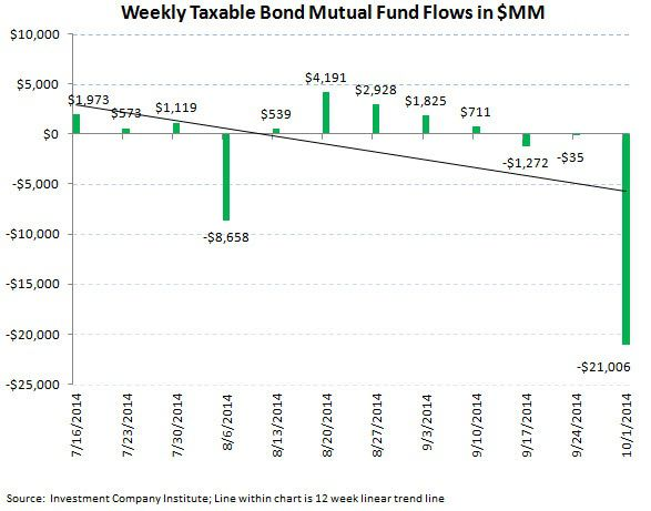 ICI Fund Flow Survey - Worst Quarter since 4Q 2012 for Equity Fund Flows and the PIMCO Puke - ICI chart 5