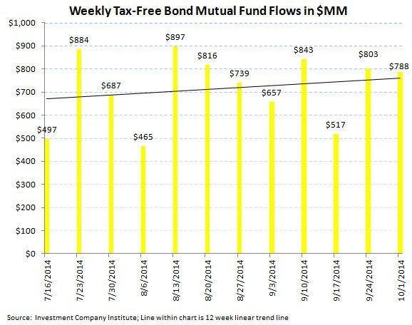 ICI Fund Flow Survey - Worst Quarter since 4Q 2012 for Equity Fund Flows and the PIMCO Puke - ICI chart 6