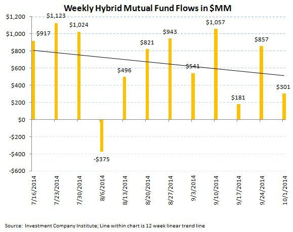 ICI Fund Flow Survey - Worst Quarter since 4Q 2012 for Equity Fund Flows and the PIMCO Puke - ICI chart 7