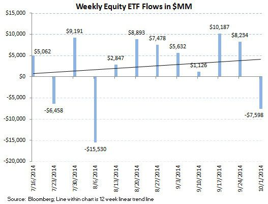 ICI Fund Flow Survey - Worst Quarter since 4Q 2012 for Equity Fund Flows and the PIMCO Puke - ICI chart 8