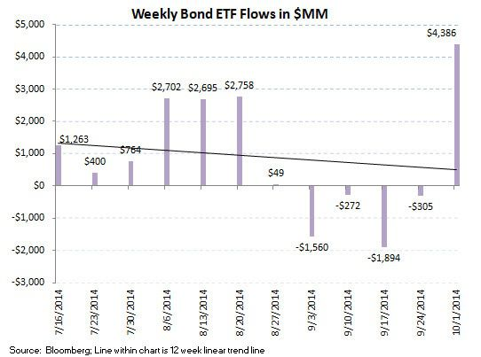 ICI Fund Flow Survey - Worst Quarter since 4Q 2012 for Equity Fund Flows and the PIMCO Puke - ICI chart 9