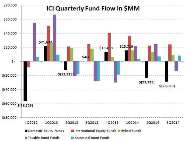 ICI Fund Flow Survey - Worst Quarter since 4Q 2012 for Equity Fund Flows and the PIMCO Puke - Q3 chart 1 preview final