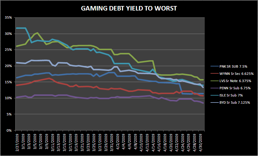 CREDIT MARKETS OPEN FOR BUSINESS - gaming debt