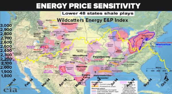 CHART OF THE DAY: Energy Price Sensitivity (Wildcatters Energy E&P Index) - 10.09.14 Wildcatters Index