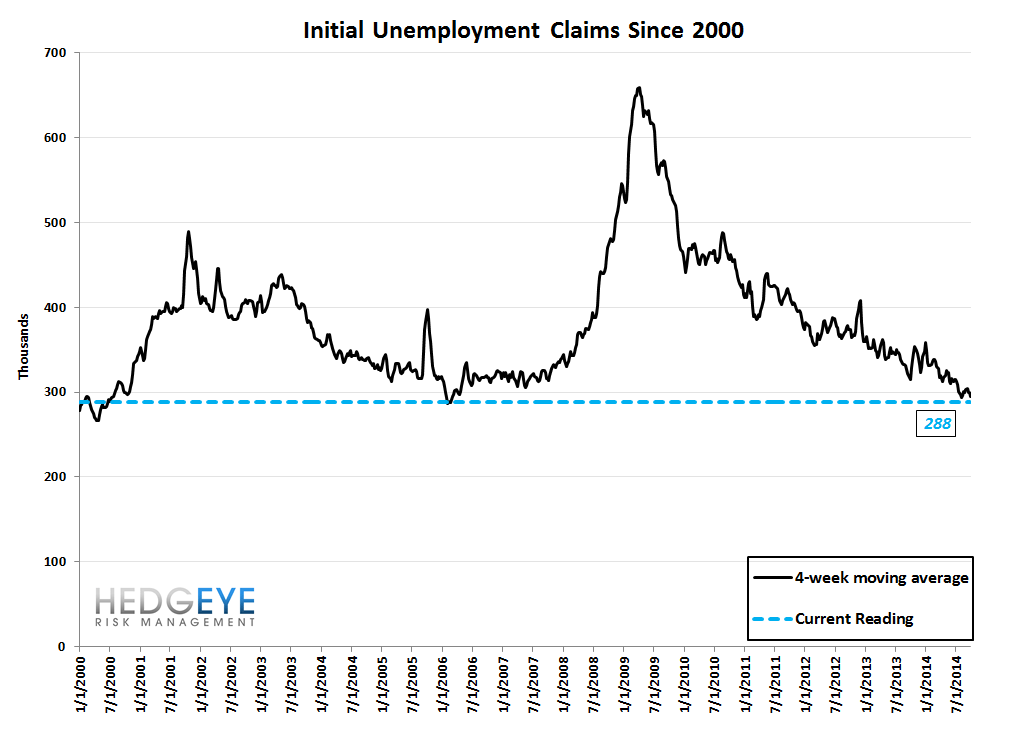INITIAL CLAIMS - FURTHER IMPROVEMENT - 10