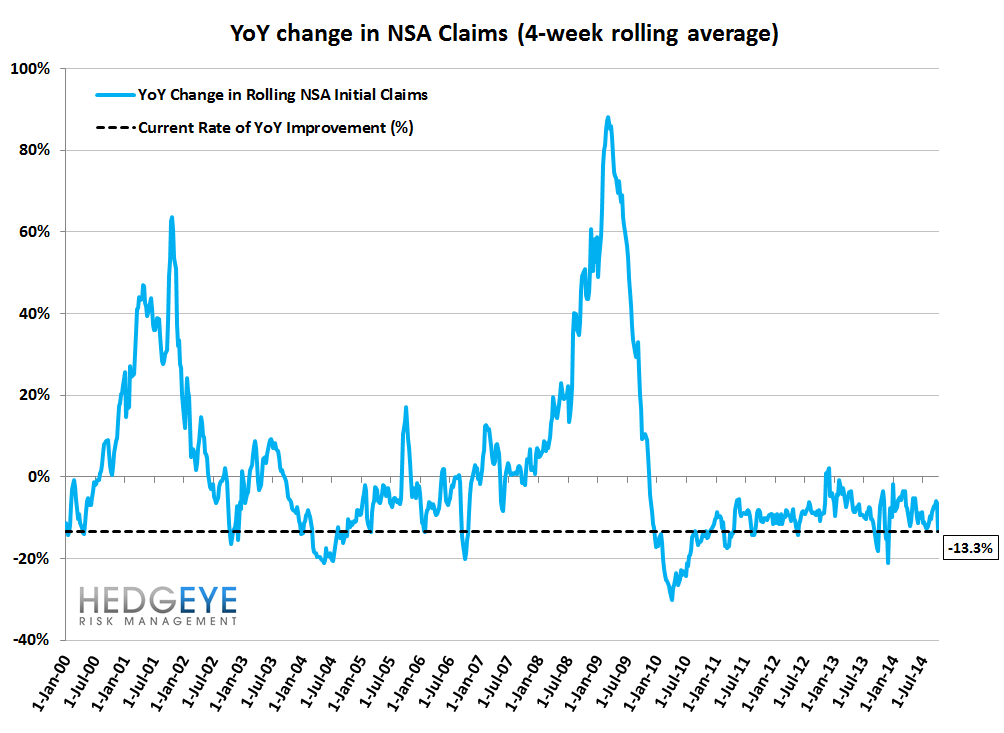 INITIAL CLAIMS - FURTHER IMPROVEMENT - 11