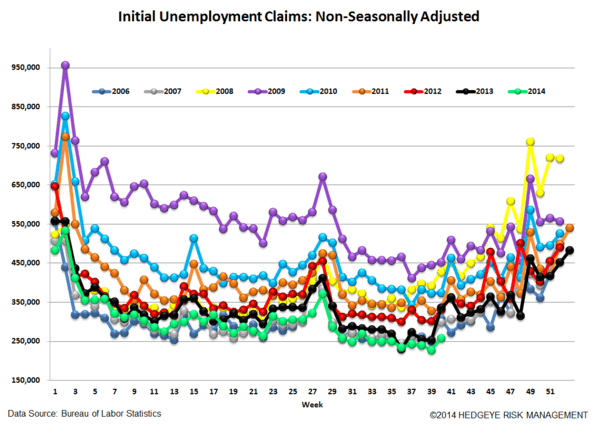 INITIAL CLAIMS - FURTHER IMPROVEMENT - 5