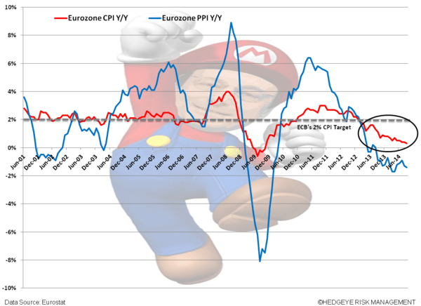 CHART OF THE DAY: #EuropeSlowing – Austerity Is Dead? - YYY. CPI