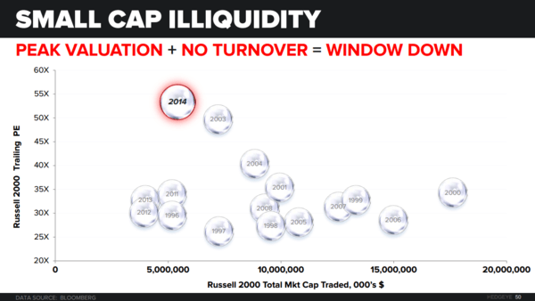 CHART OF THE DAY: Small Cap Illiquidity #Bubble $IWM - Chart of the Day