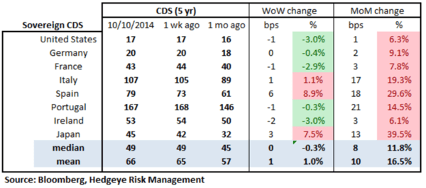 European Banking Monitor: Financials Swaps Continue Widening - chart2 sovereign CDS