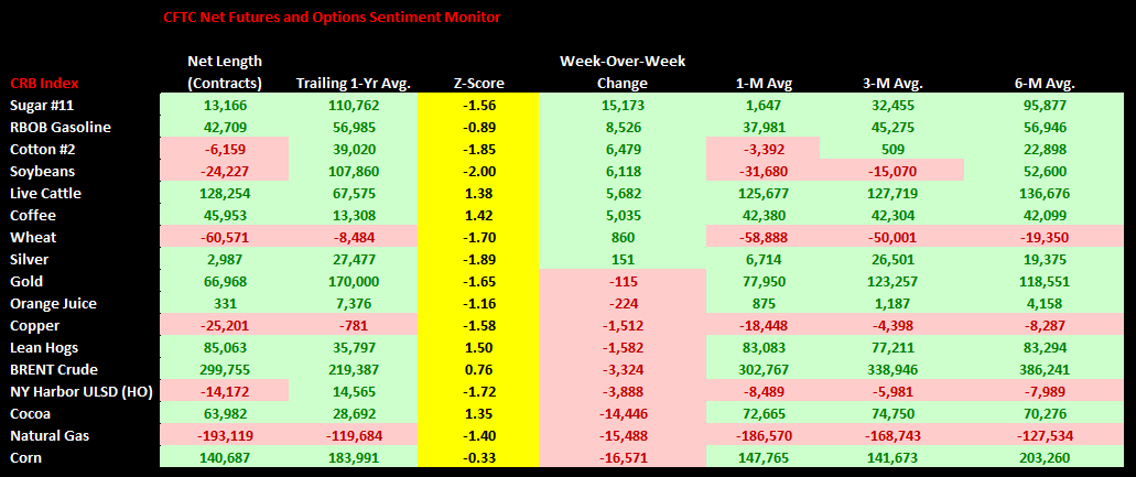 Commodities Weekly Sentiment Tracker - Chart1 CFTC Sentiment