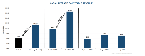MACAU: NO REBOUND IN WEEK 2 - m1