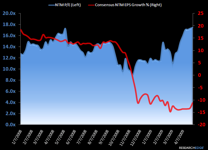 Revisions Rule The Day - NTM and Consensus Chart