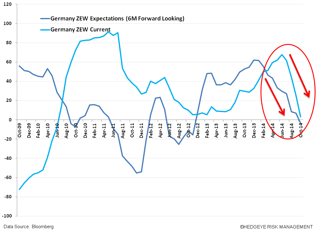 Just Ugly Charts #EuropeSlowing - z. ZEW Germany