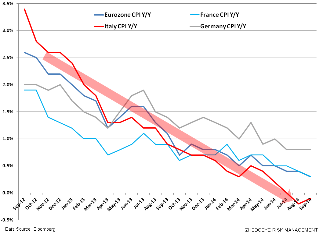 Just Ugly Charts #EuropeSlowing - z. cpi falling