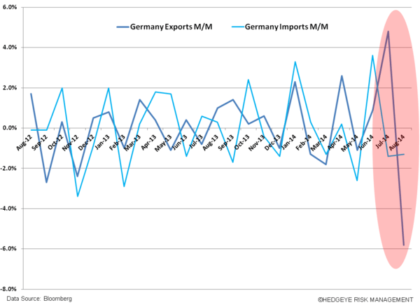 Just Ugly Charts #EuropeSlowing - z. germnay exports imports