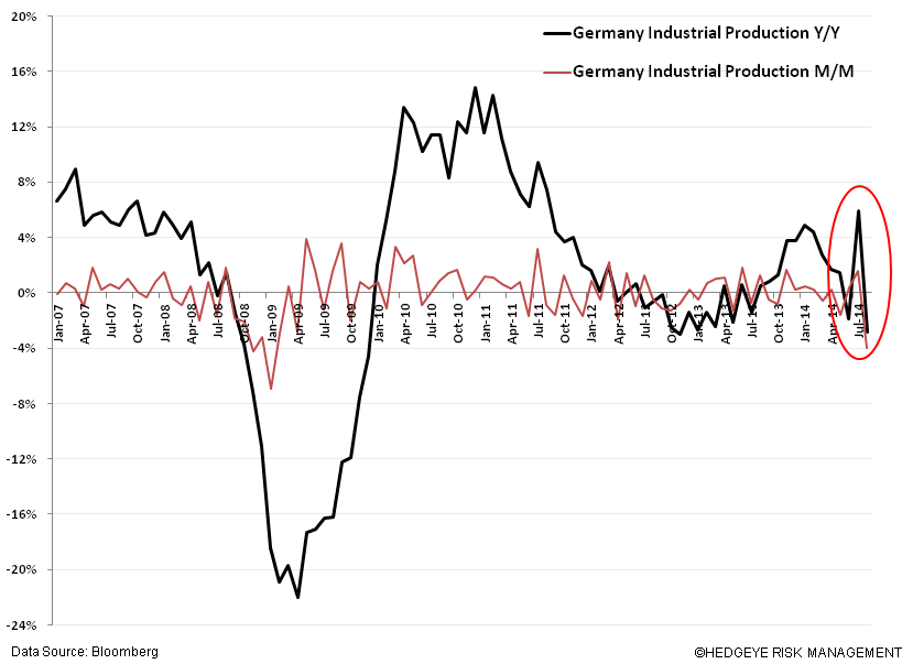 Just Ugly Charts #EuropeSlowing - zz. German Indust