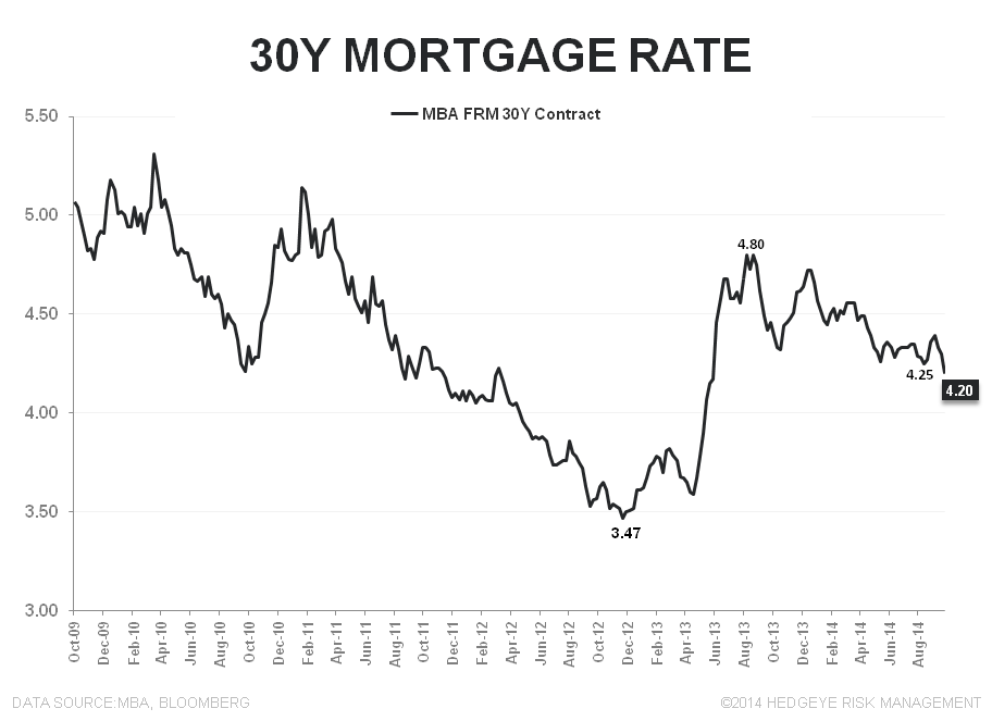 Rate Retreat - Refi Ramps, Purchase Demand Dips - 30Y FRM