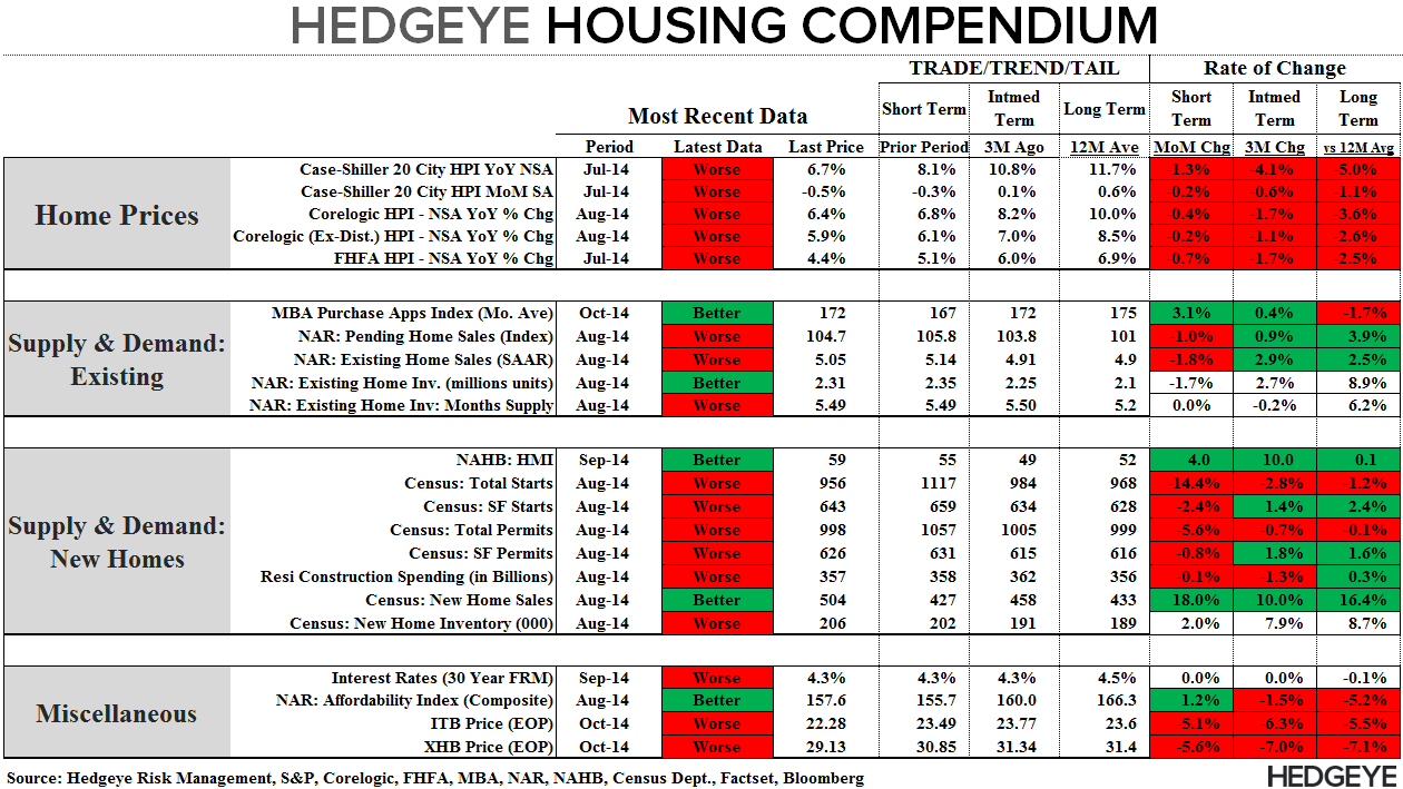 Rate Retreat - Refi Ramps, Purchase Demand Dips - Compendium 101514