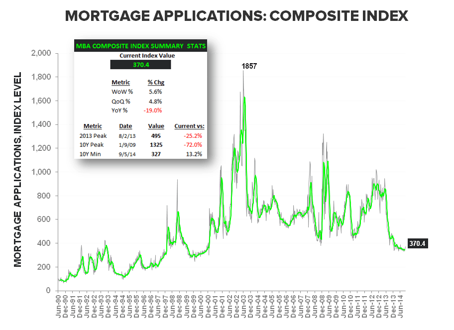 Rate Retreat - Refi Ramps, Purchase Demand Dips - Composite LT w Summary Stats