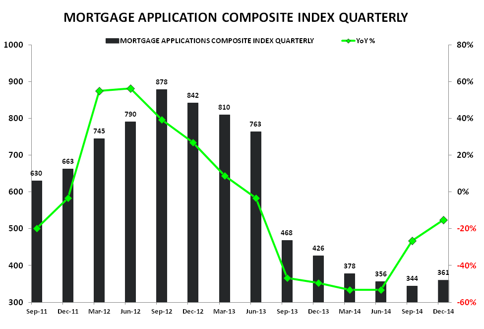 Rate Retreat - Refi Ramps, Purchase Demand Dips - Composite Qtrly    YoY