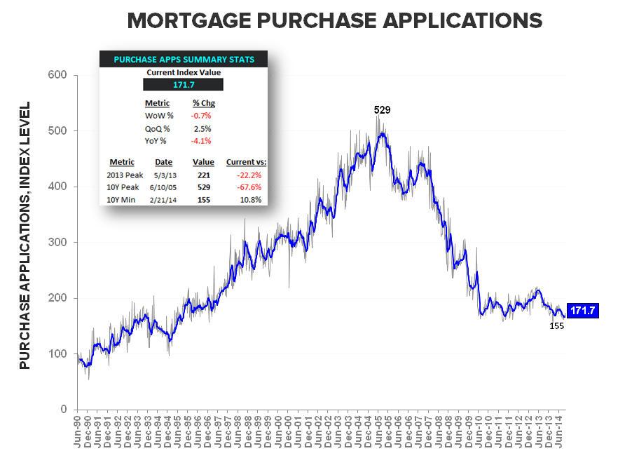 Rate Retreat - Refi Ramps, Purchase Demand Dips - Purchase Apps LT w Summary Stats