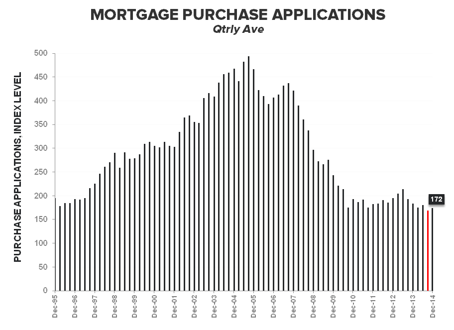 Rate Retreat - Refi Ramps, Purchase Demand Dips - Purchase Apps Qtrly Ave LT