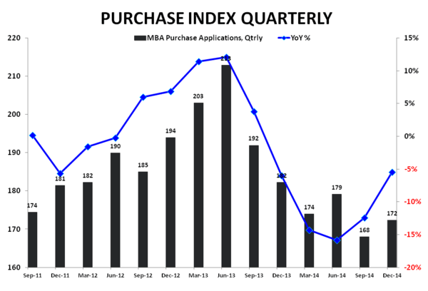 Rate Retreat - Refi Ramps, Purchase Demand Dips - Purchase Apps Qtrly    YoY