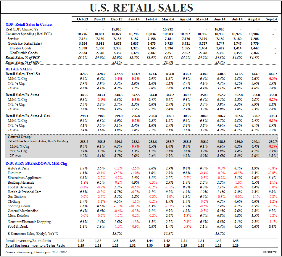 Macro Medley: 0 for (Quad#) 4 - Retail Sales Table Sept