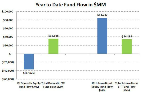 ICI Fund Flow Survey - Taxable Bond Bleeding Continues - BlackRock Puts Up Soft Equity Results - ETF share
