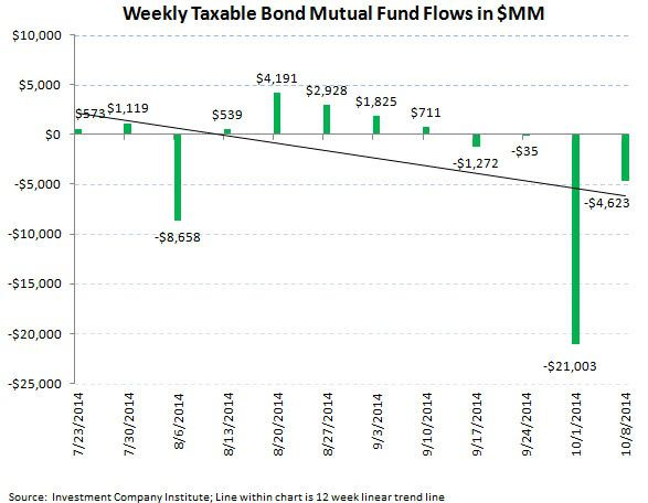 ICI Fund Flow Survey - Taxable Bond Bleeding Continues - BlackRock Puts Up Soft Equity Results - ICI chart 5