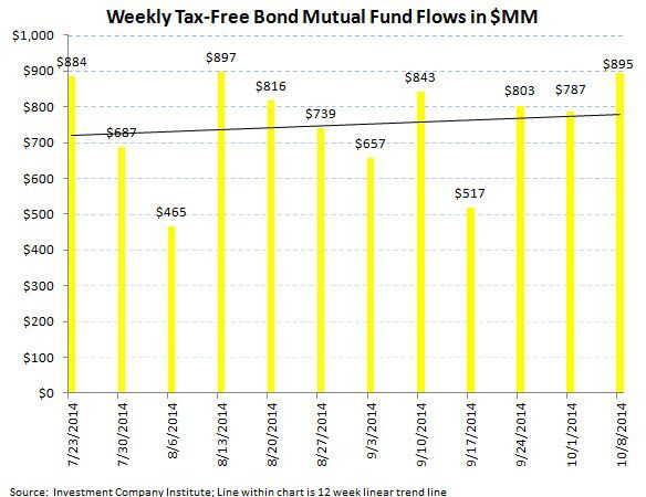 ICI Fund Flow Survey - Taxable Bond Bleeding Continues - BlackRock Puts Up Soft Equity Results - ICI chart 6