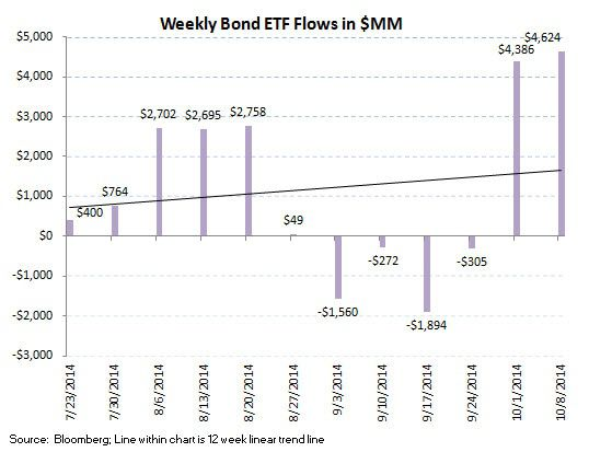 ICI Fund Flow Survey - Taxable Bond Bleeding Continues - BlackRock Puts Up Soft Equity Results - ICI chart 9A
